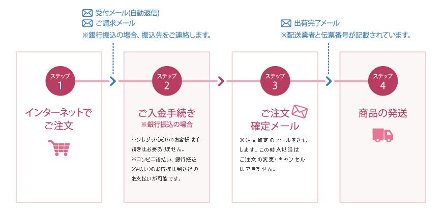 胡蝶蘭ご注文の手順(インターネット)
